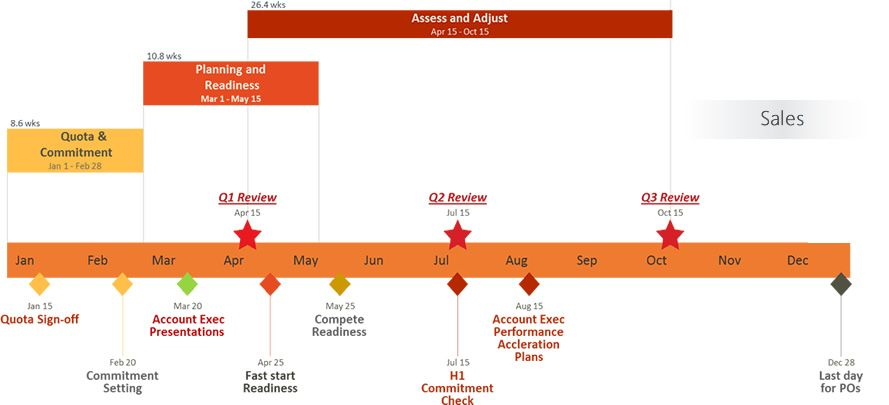 Office Timeline is a great free tool to create eye-catching - waterfall chart