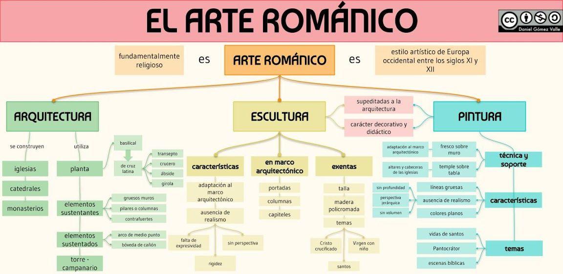 Esquemas Y Mapas Conceptuales De Historia Arte Romano Arte Clases De Historia Del Arte