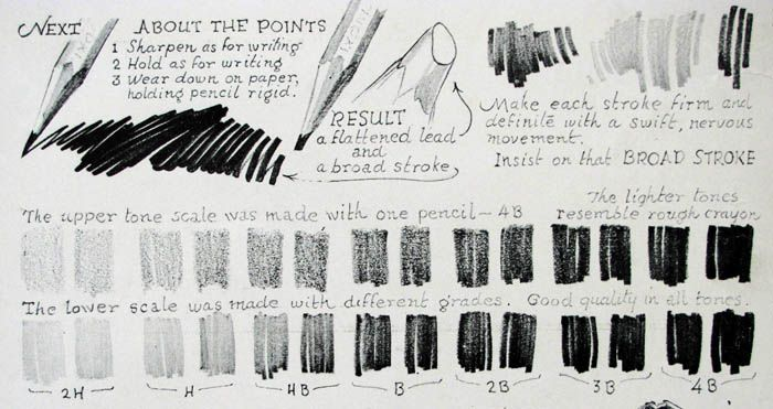 Drawing pencils types pencils which he held in his left hand each pencil was sharpened and