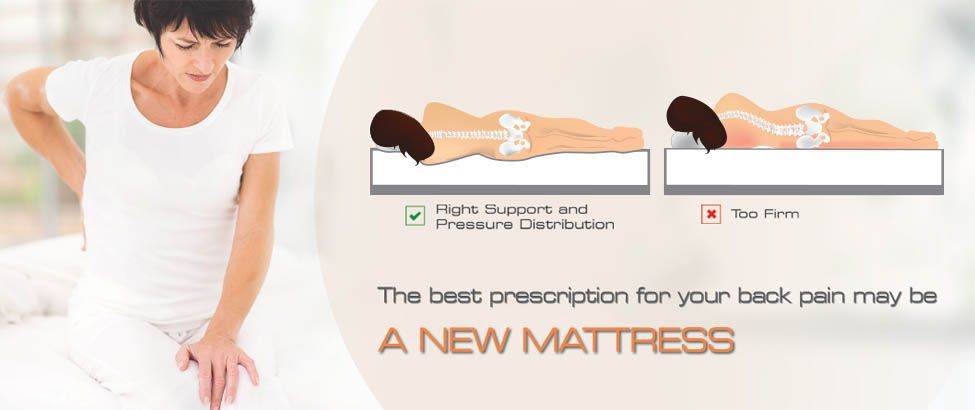 Back Pain Firm Mattress - The word is spreading; memory foam mattresses  provide relaxation and unparalleled support.