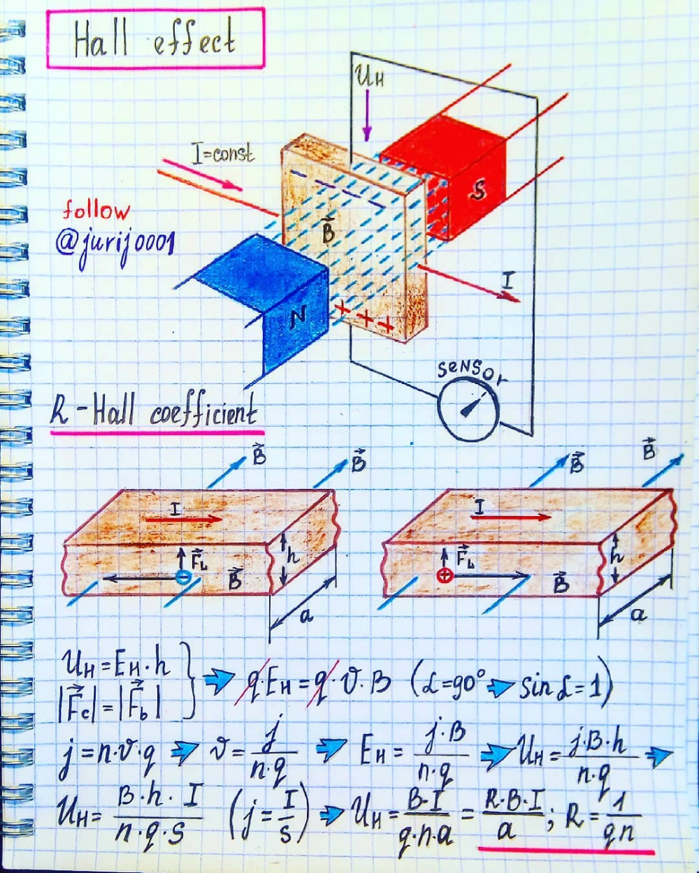 Science Physics Difference: #Hall #Effect #Illustration By #Physics #Teacher #Yuri