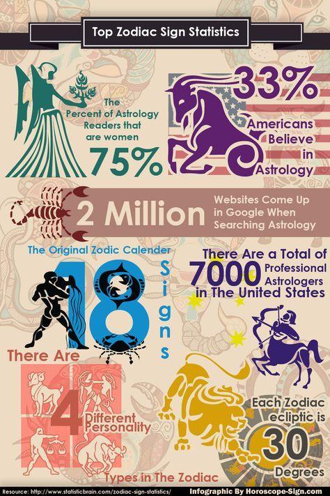 Statistics marriage zodiac Astrology Marriage