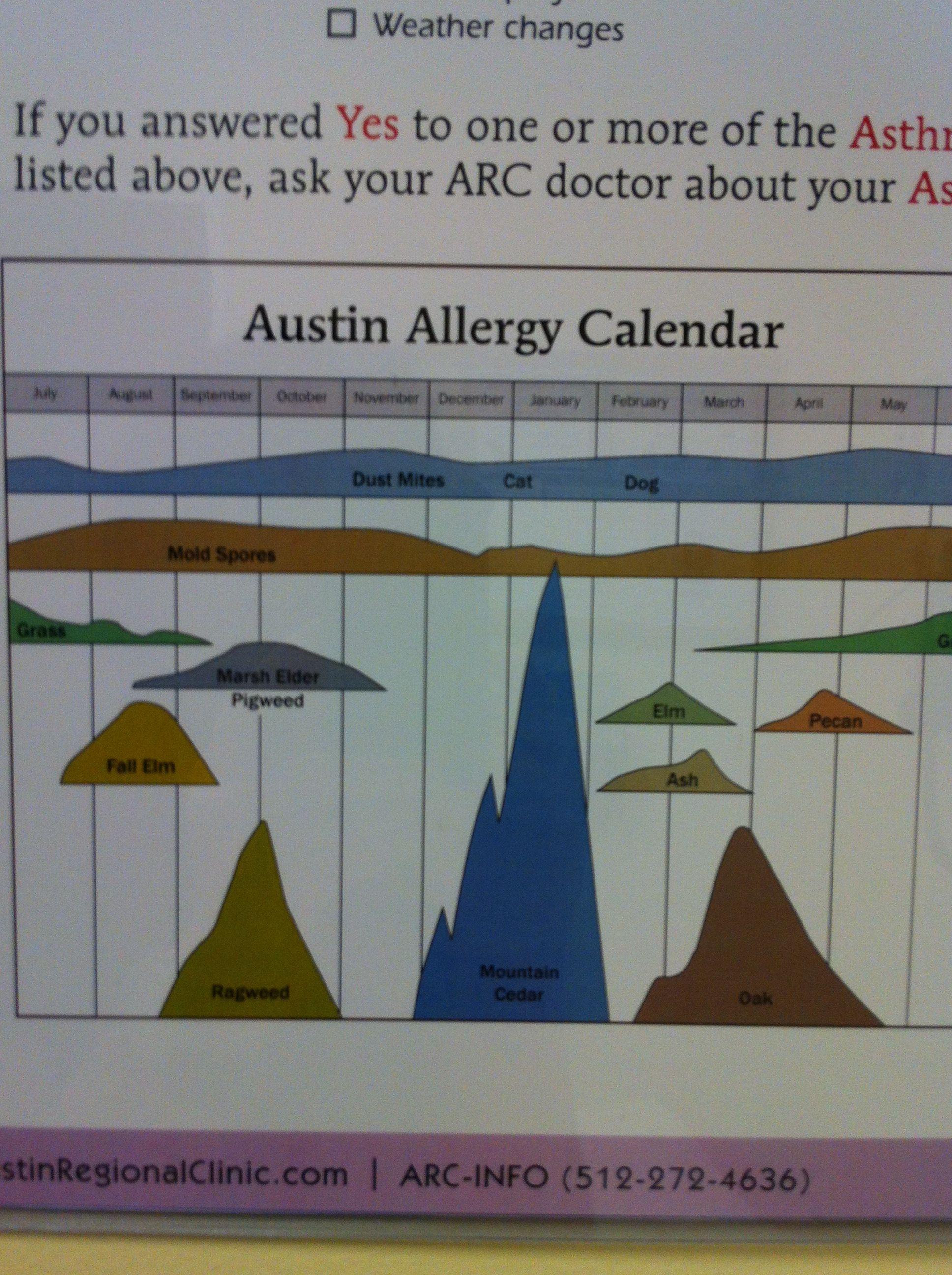 Allergy chart