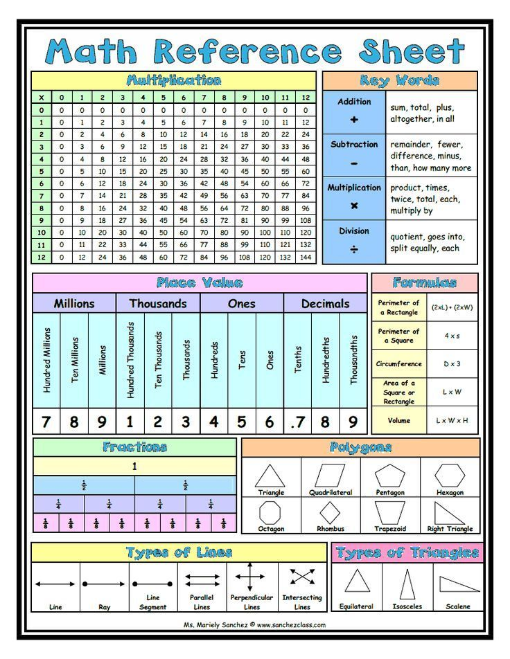 Fabulous in Fifth!: Mathematical Mondays: Math Reference Sheets ...