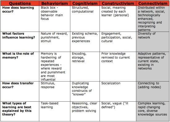 compare behaviorism and constructivism This paper is an attempt to familiarize designers with three relevant positions on learning (behavioral, cognitive, and constructivist) which provide structured foundations for planning and conducting instructional design activities.