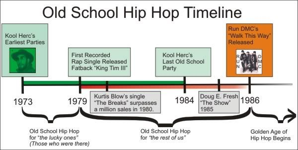 Official Periodic - The Periodic Table of Hip Hop Elements Blog - copy periodic table definition