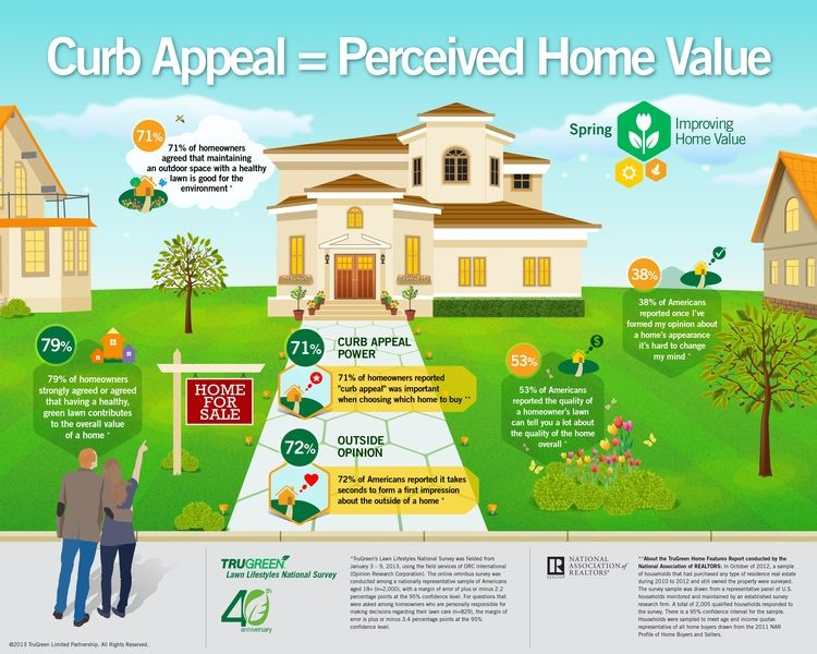 How Much Curb Appeal Affects The Perceived Value Of Your Home Interesting Infographic Curb Appeal Home Improvement Home Values