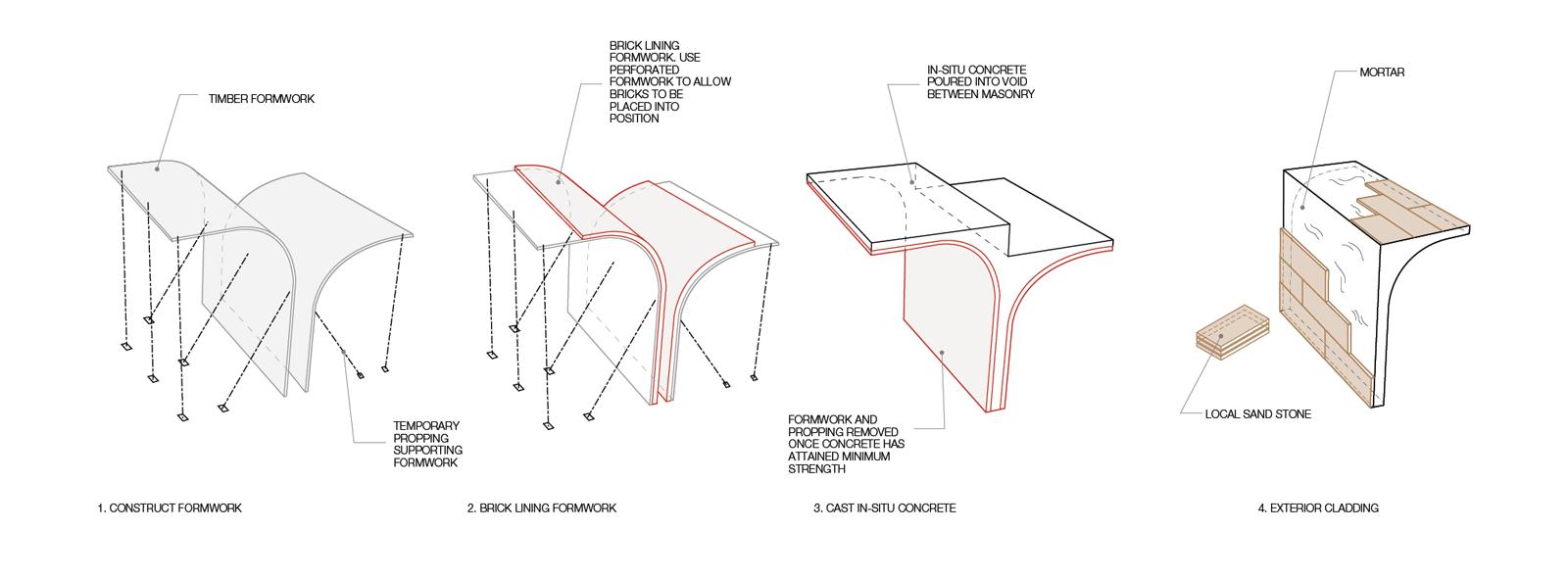 construction sequence diagram