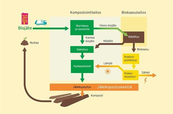 Kuva3_Biojatteesta-multaa-ja-biokaasua-prosessikaavio