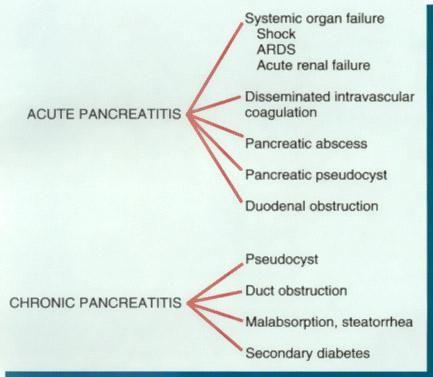 Acute pancreatitis and Chronic pancreatitis