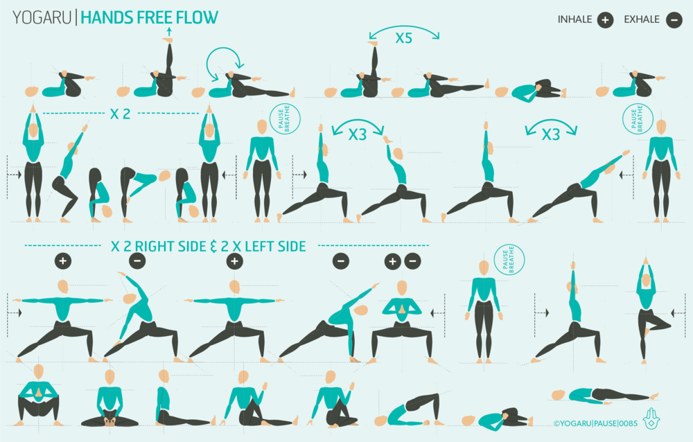Hands Free Flow Yogaru Yoga Sequences Yoga Flow How To Do Yoga