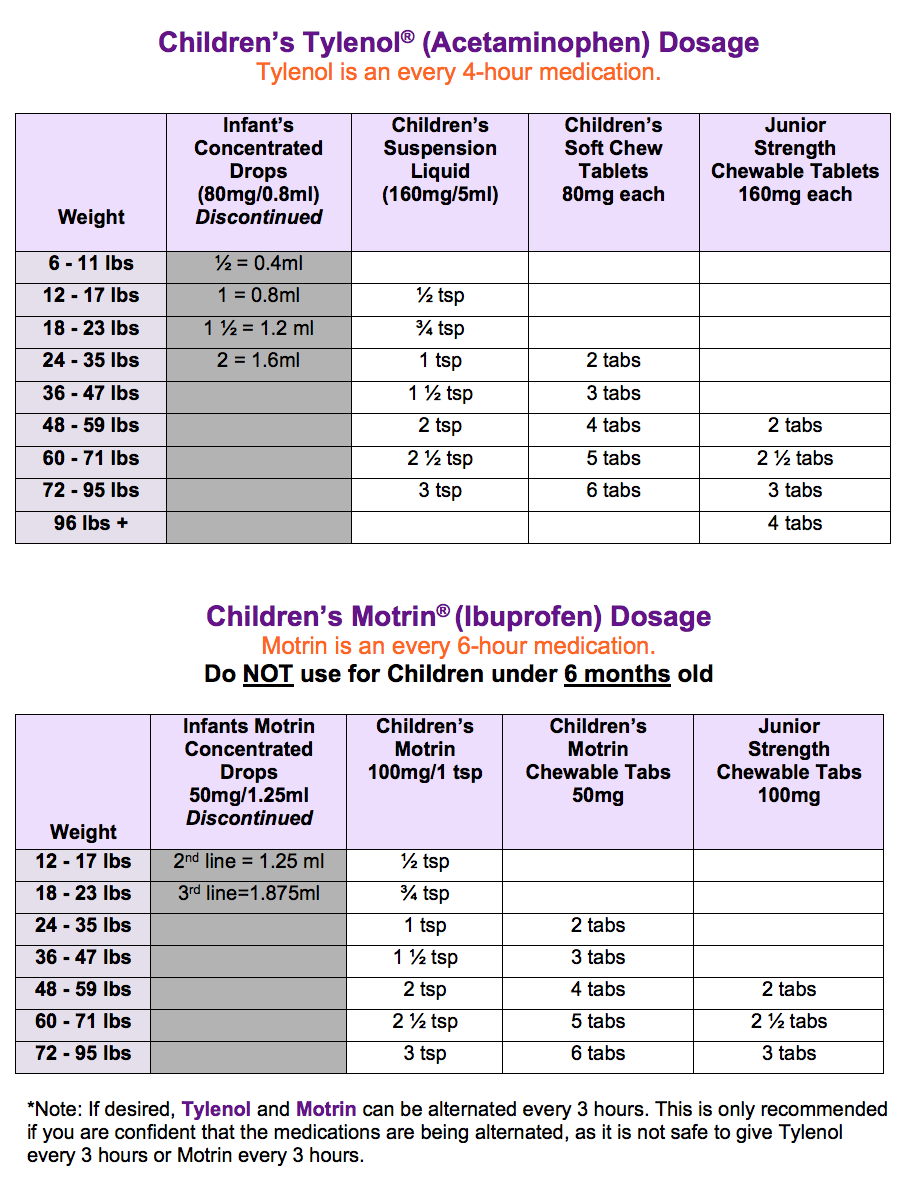 Tylenol And Motrin Dosage Chart
