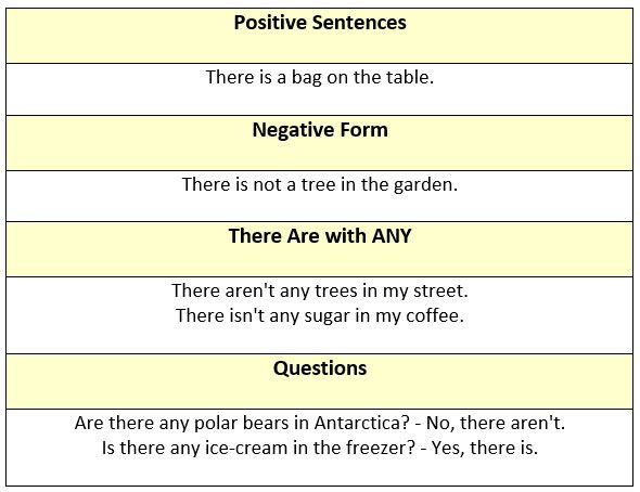 Verbal Expressions - There is/There are - learn English,grammar,english