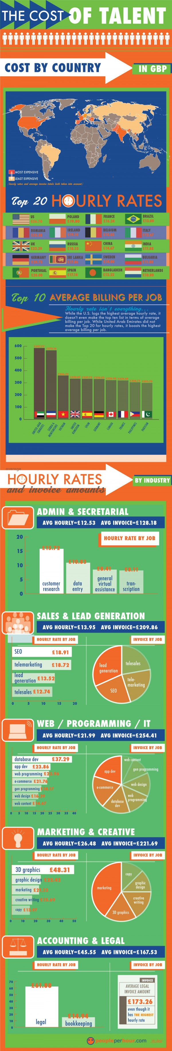 Cost Of Talent In The Workplace Infographic Hiring