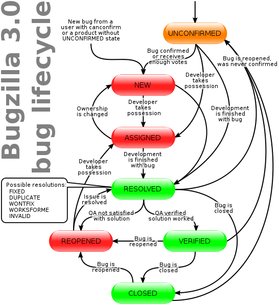 Bugzilla issue tracking system technology pinterest enterprise bugzilla issue tracking system ccuart Gallery