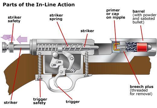 modern muzzleloader - Pesquisa Google Bang bang