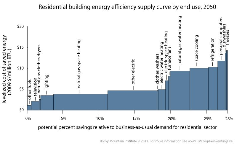 Residential Building Energy Efficiency Supply Curve By End Use