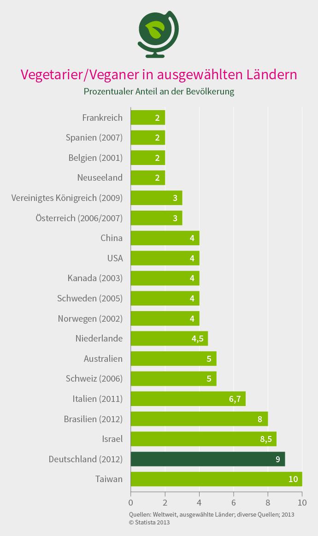 anzahl der veganer und vegetarier in deutschland daf pinterest deutschland veganer und. Black Bedroom Furniture Sets. Home Design Ideas