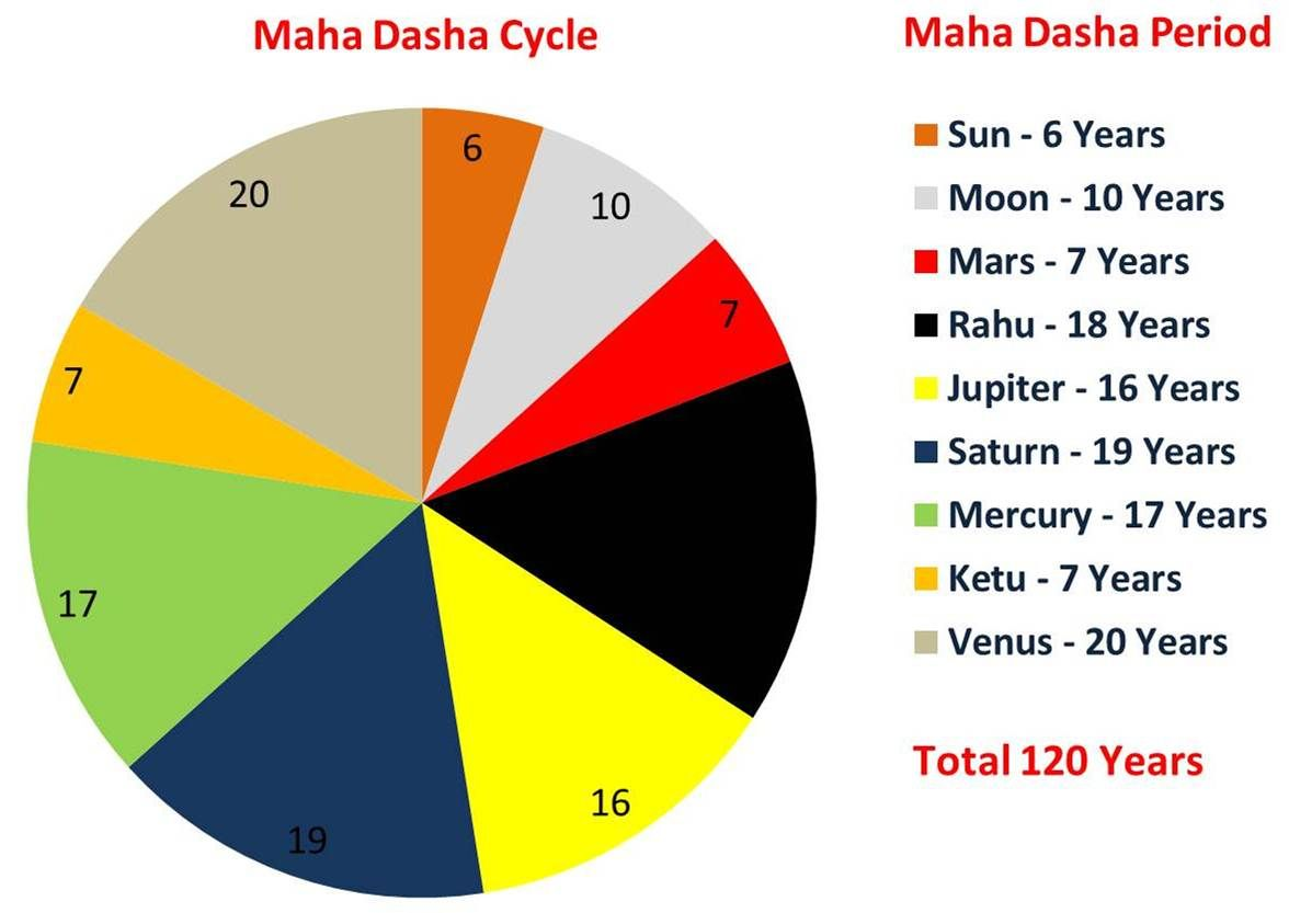 Western birth chart calculator image collections free any chart vimshottari dasha system vimshottari dasha calculator astrology calculator nvjuhfo image collections nvjuhfo Choice Image