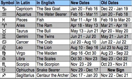 new horoscope dates ophiuchus
