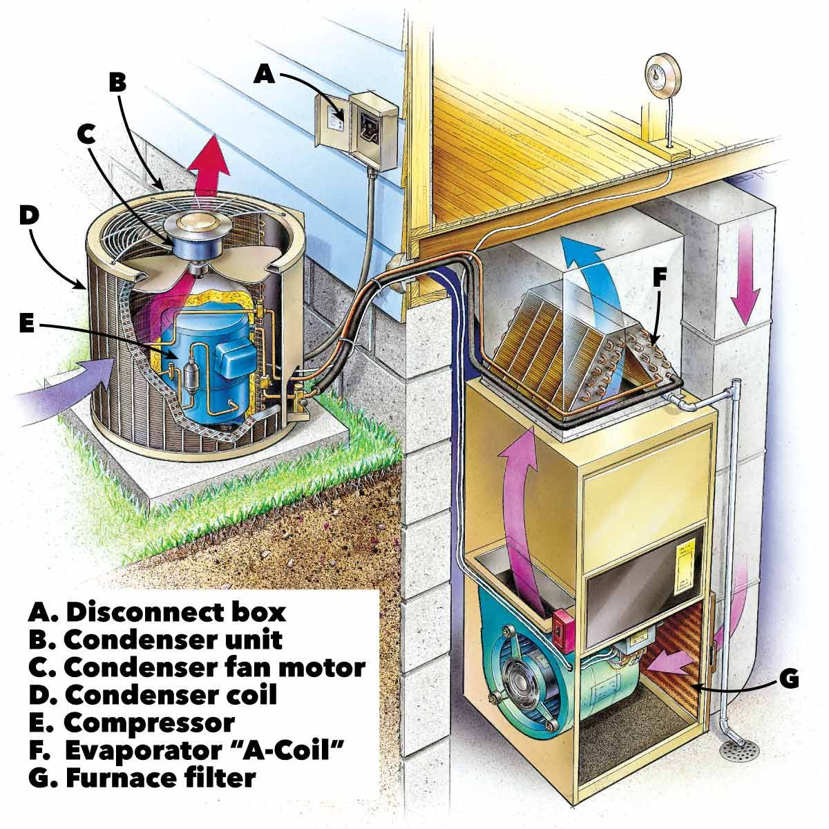 Air Conditioner Troublshooting and Repair Diy air