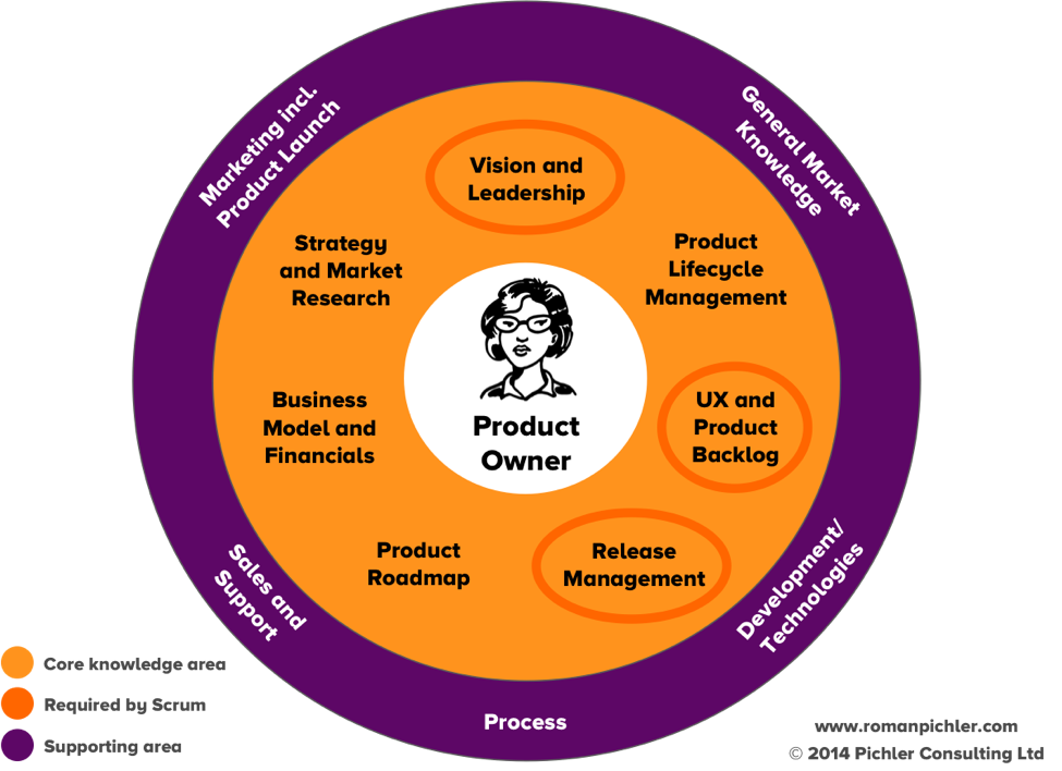 The Role Of The Product Owner In An Agile Team Graphic Courtesy Of Roman Pichler Leadership Strategies Management Development Management