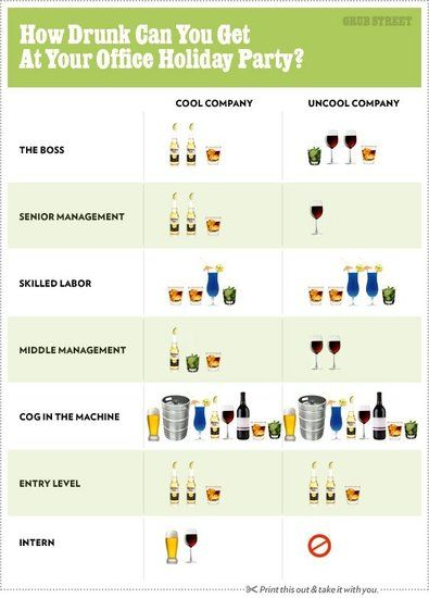 Helpful drinking chart for holiday office party. haha!