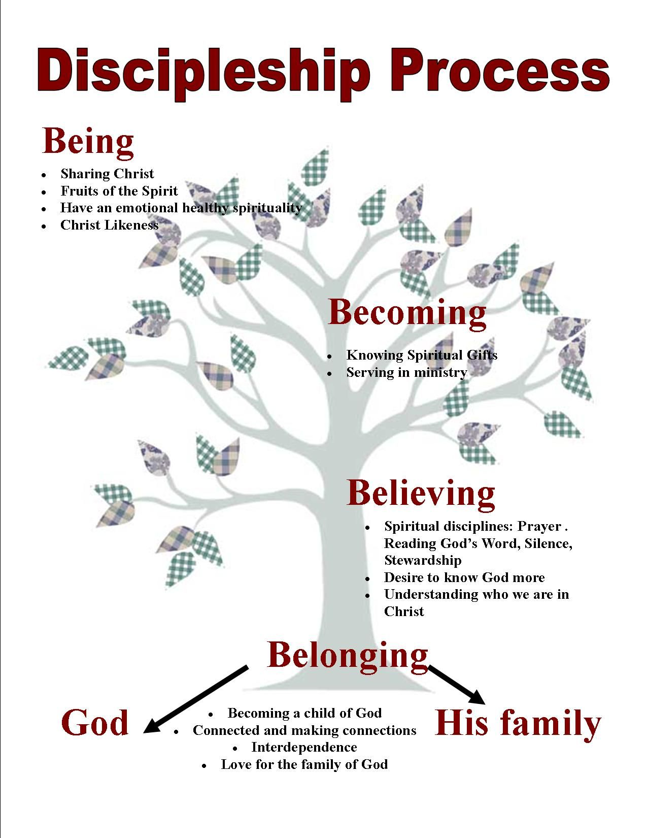 Stages Of Spiritual Growth Chart