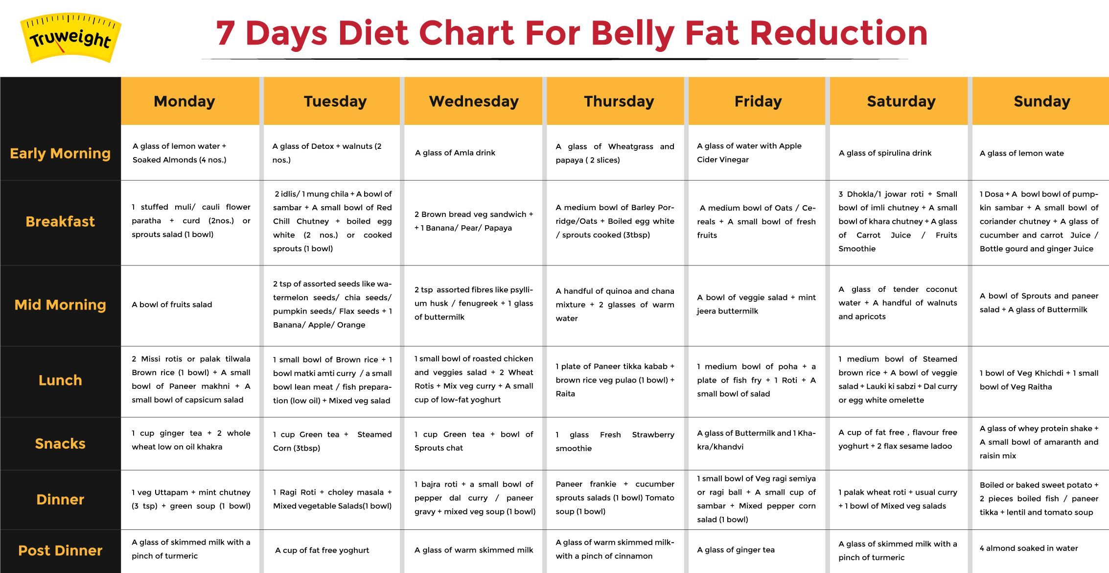 Diet to lose belly fat indian