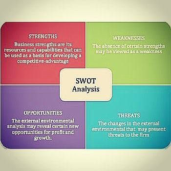 Swot analysis Source Connectingindiaglobally #swot #analysis - strategic analysis report