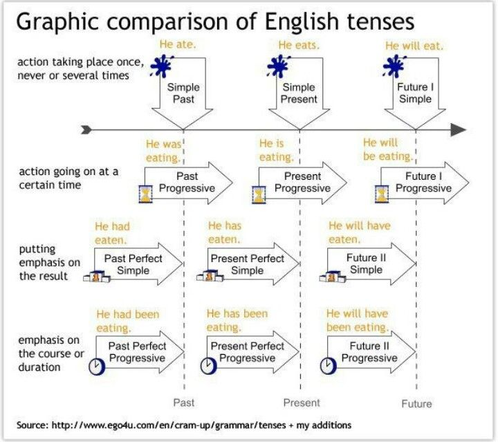 Tenses classroom clasifieds pinterest dicas de ingles ingls tenses ccuart Images