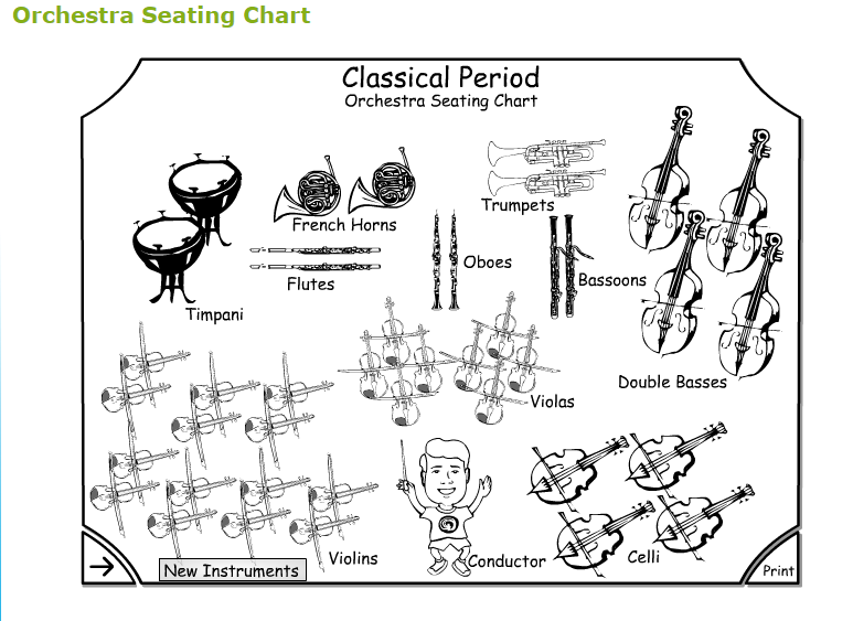 Seating plan of the orchestra in the Classical Era. May be