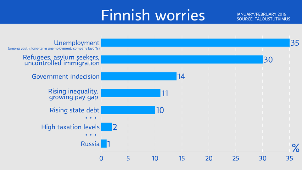 TV1 UUTISET/NEWS YLE RECERCE  TOP FINNISH WORRIES....29.3.2016.