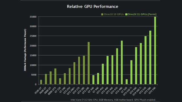 This Chart Explains The Confusing Hierarchy Of Nvidia Geforce Graphics Cards Graphic Card Nvidia Chart