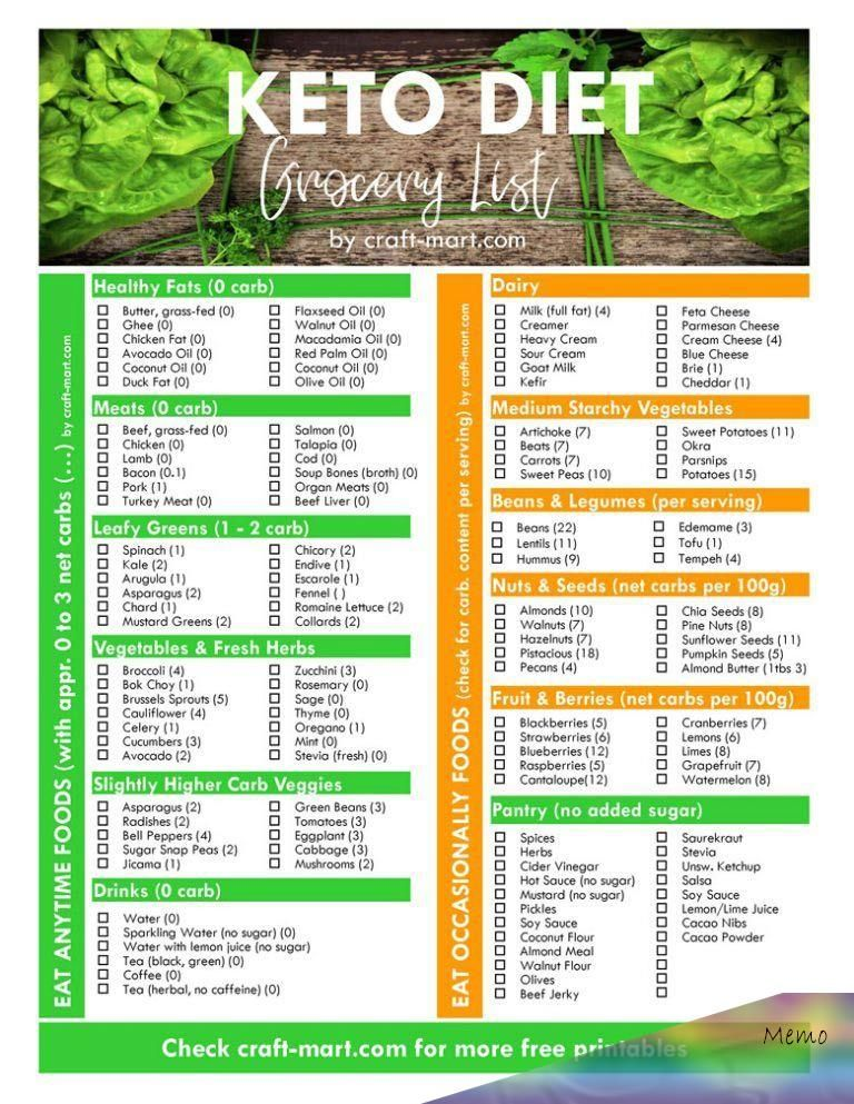 5 free printable low carb food lists pdf downloads for