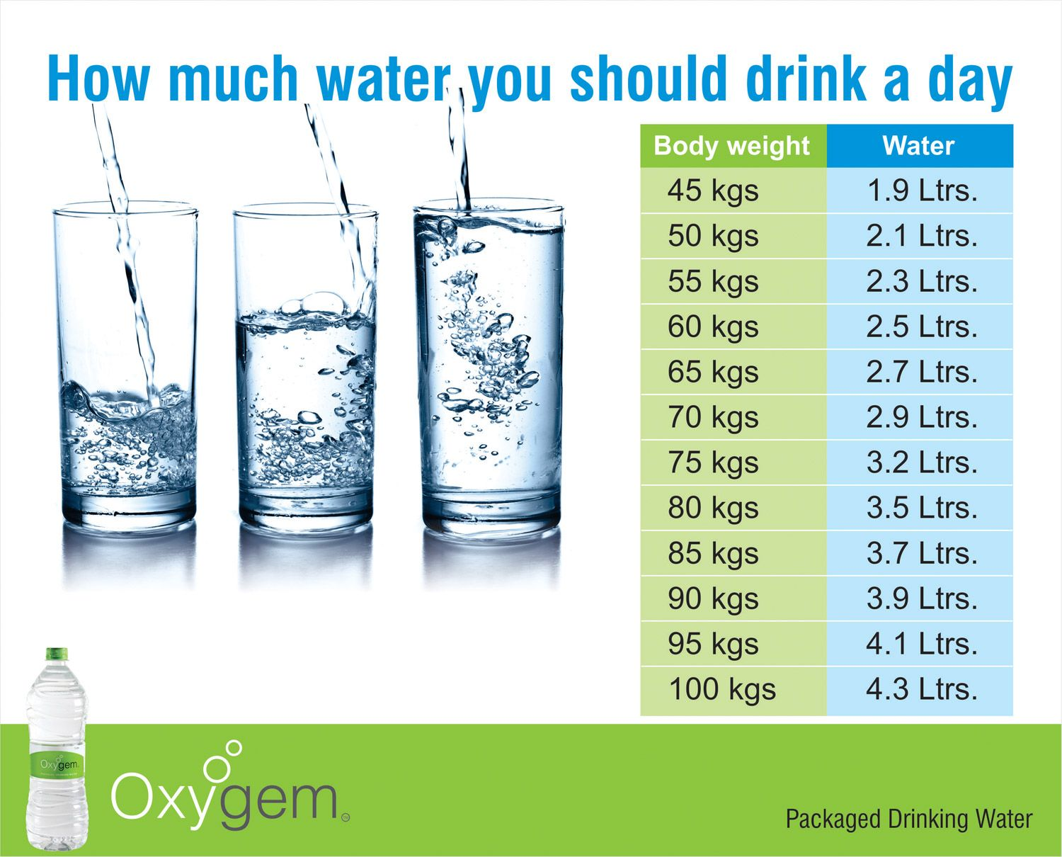 How much water you should drink a day oxygem provides