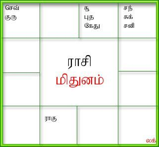 People relationship tamil astrology in tamil language pattern that