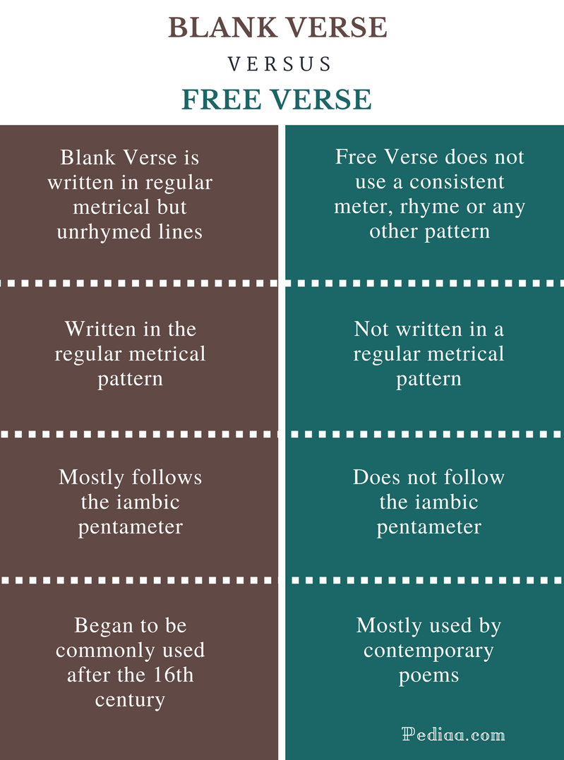 What Is The Difference Between Blank Verse And Free Verse Blank