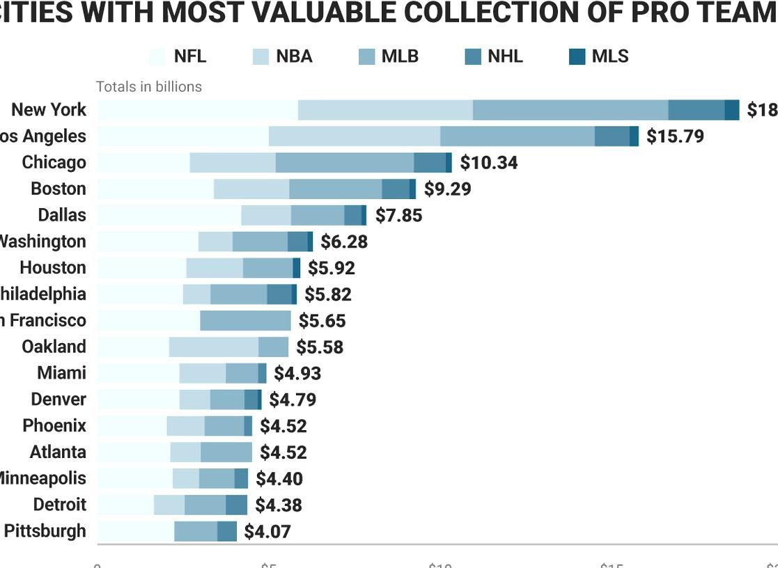 New York beats out LA and Chicago with the most valuable