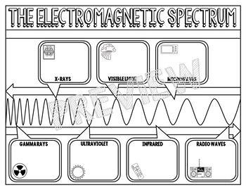SPECTRUM SCIENCE DOODLE NOTE, INTERACTIVE