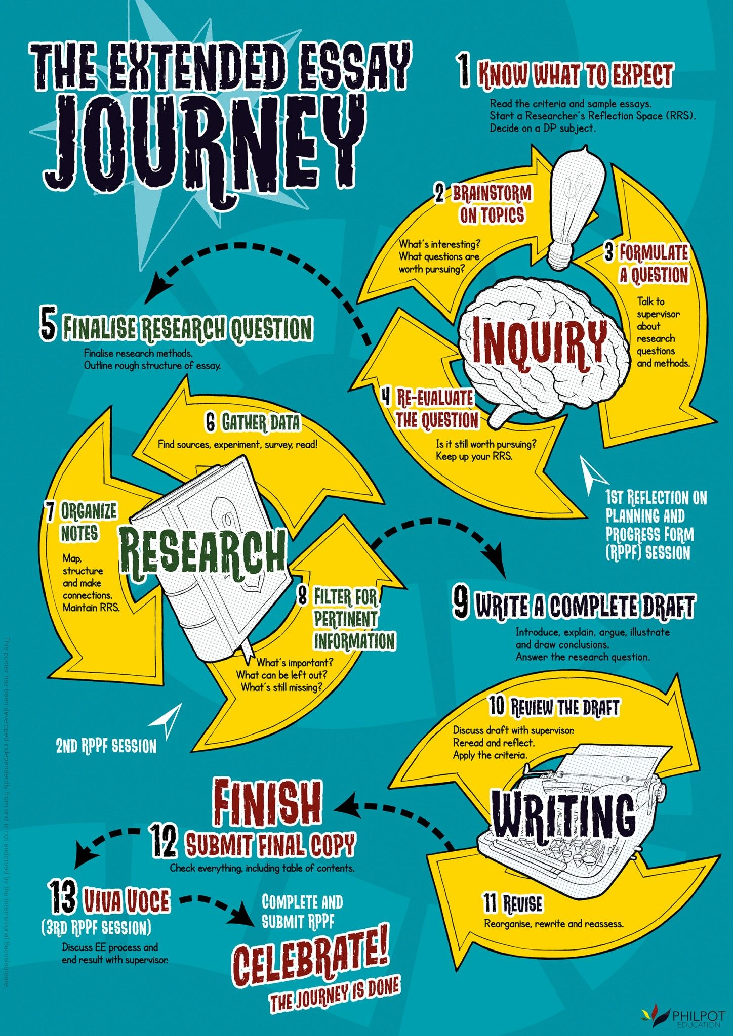 The Extended Essay Journey Question Thi Or That Questions English Research