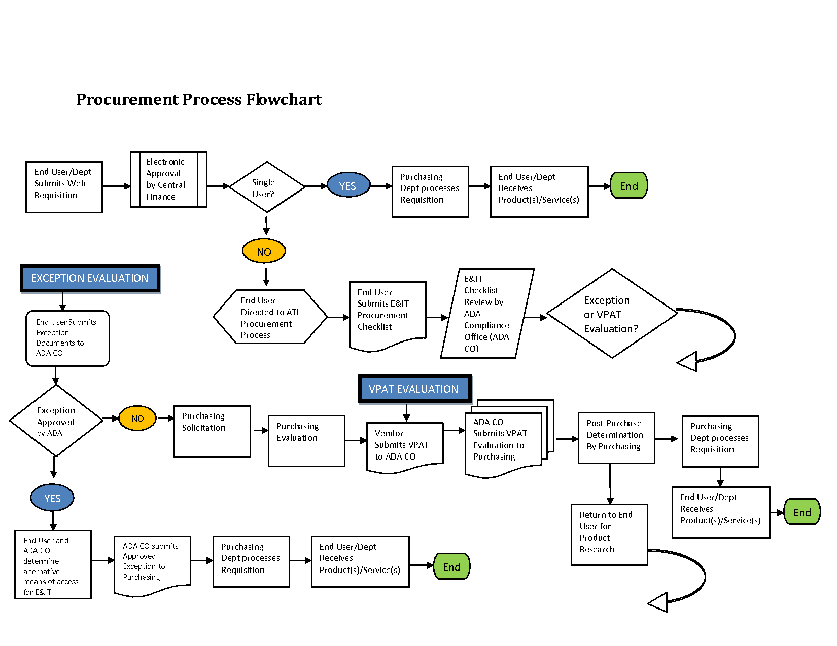 Awesome Procurement Process Flow Chart Template Images