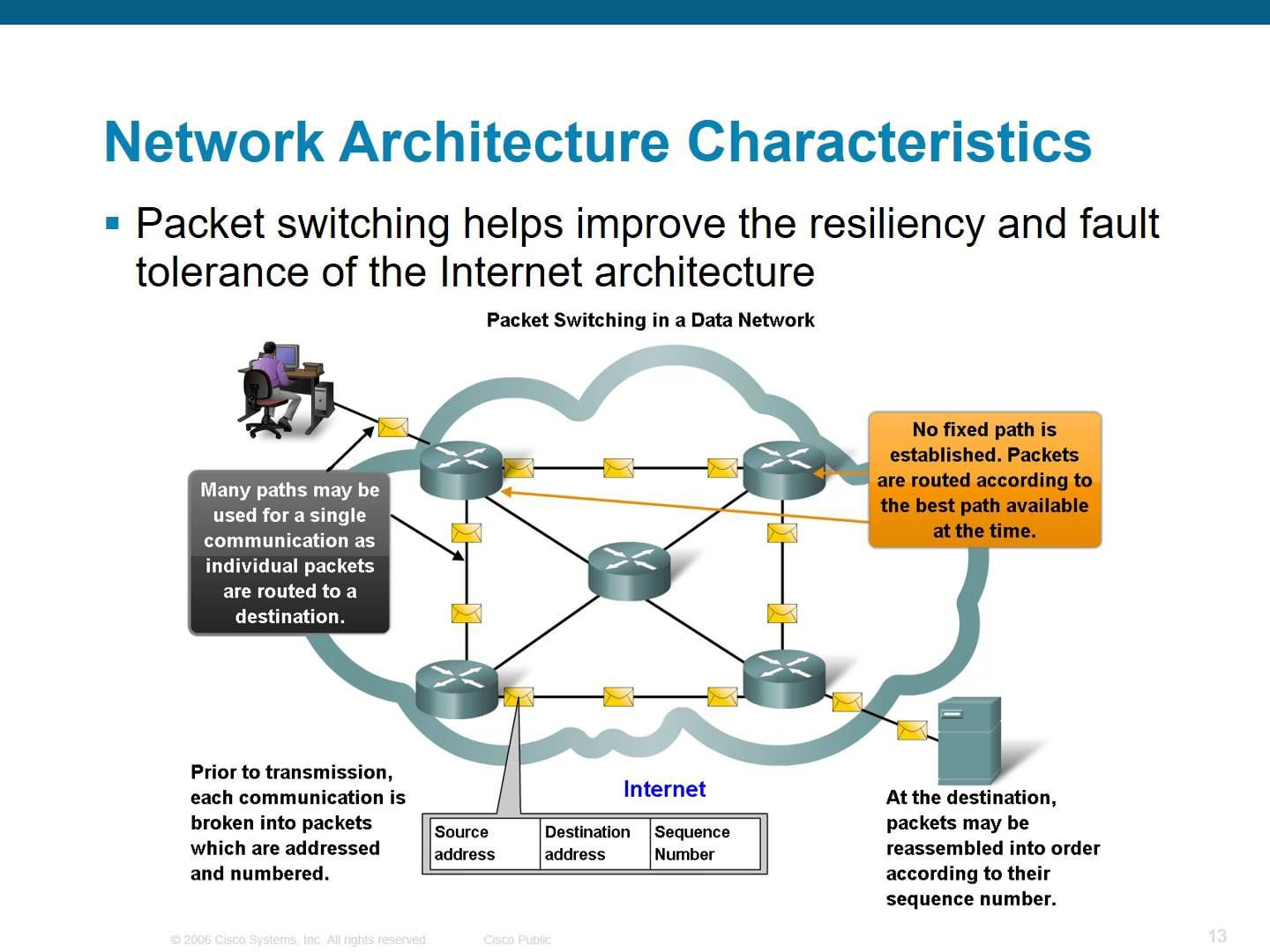 Network Fundamentals Chapter 1 Packet Switching Networking Data Network