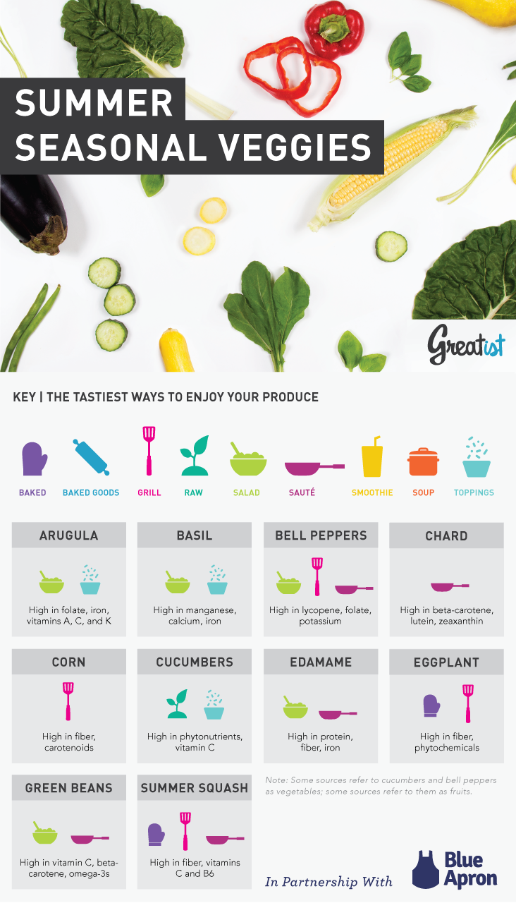 Blue apron vegetables - The Ultimate Guide To In Season Summer Produce Vegetables From Blueapron And