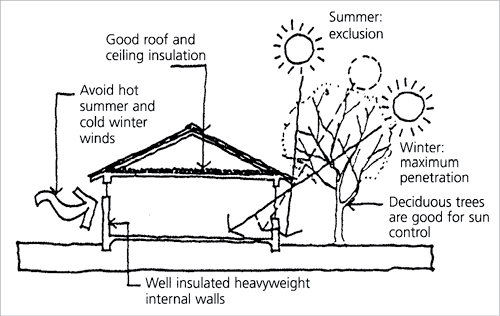 Passive Solar Heating A Diagram Shows How To Maximise