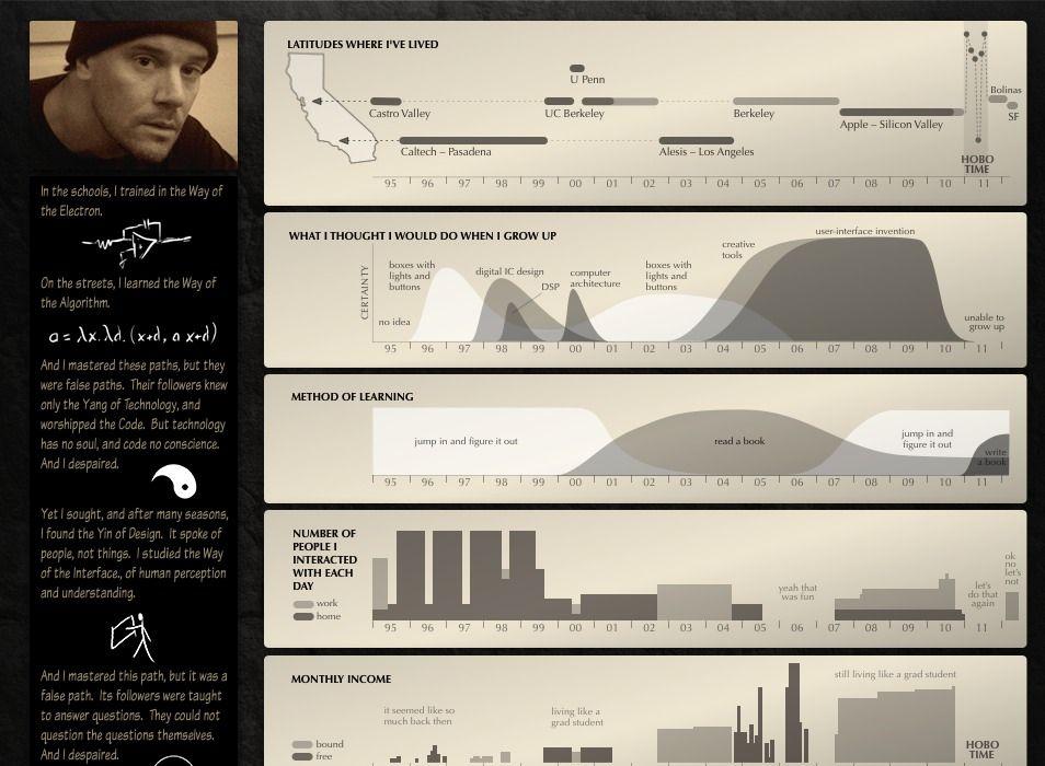 Life Path - Bret Victor Infographics Resumes Pinterest