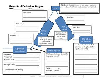 Free Elements Of Fiction Plot Diagram Worksheet Plot Diagram