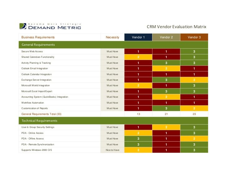 website rfp scoring matrix