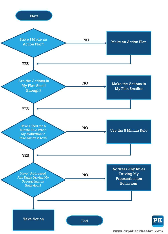 Overcoming Procrastination A Flow Chart Approach Overcoming Procrastination Flow Chart Procrastination