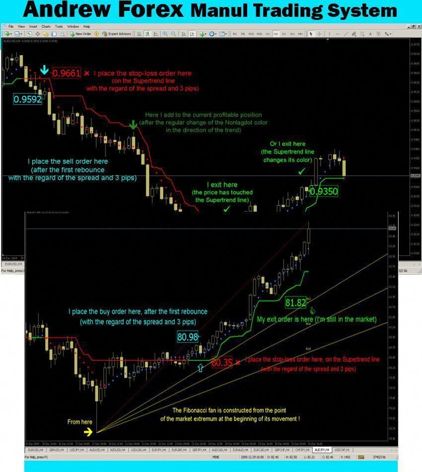 7 99 Forex Indicator Forex Trading System Best Mt4 Trend